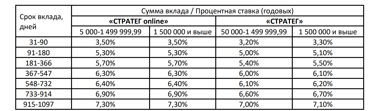 Вклады банка Санкт-Петербург в 2019 году