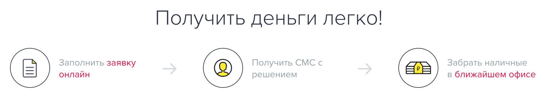 Центрофинанс: регистрация и вход в личный кабинет